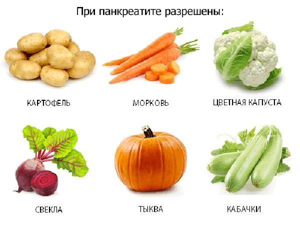 Список продуктов, которые нежелательно употреблять в пищу больным панкреатитом и гастритом