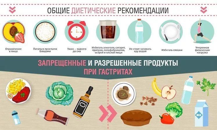 Запрещенные продукты при гастрите и язве желудка