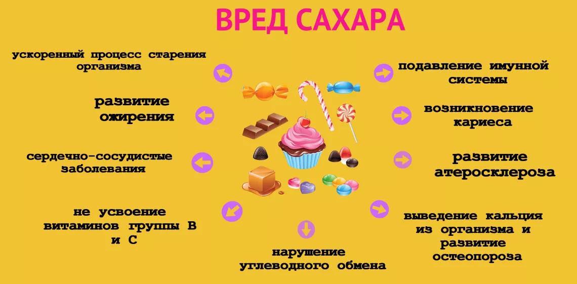 Чем опасен сахар