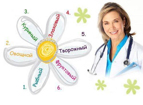 Диета семь лепестков - советы доктора