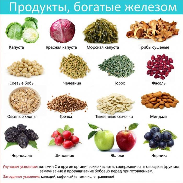 Железо для вегетарианца
